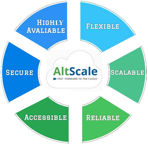Circle with Altscale, Secure, Highly avaliable, Flexible, Scalable, Reliable, Accessible